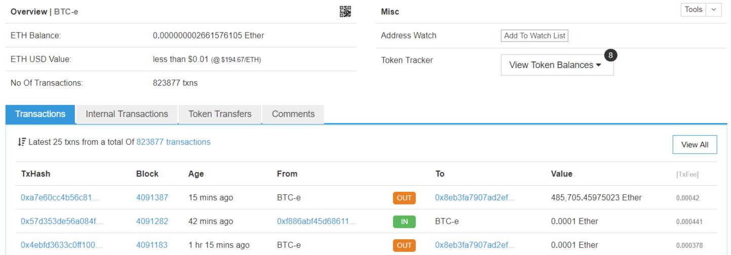 C Ethereum-кошелька биржи BTC-e выведено $94,5 млн