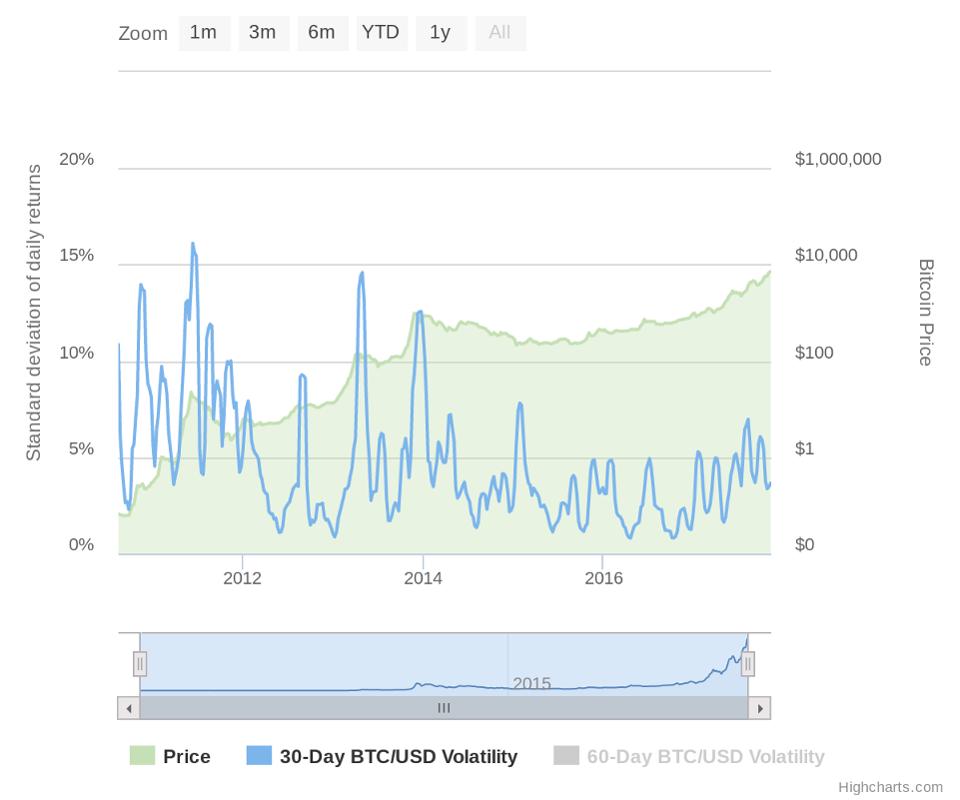 Мнение: провал SegWit2x доказал, что биткоин — это цифровое золото