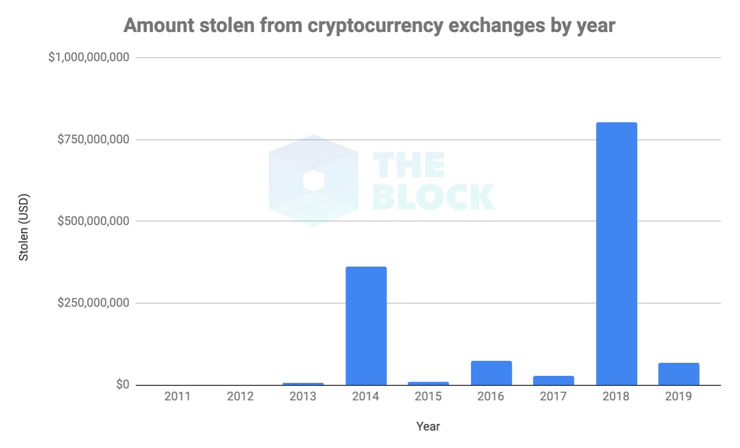 Общая сумма украденных с биткоин-бирж средств превысила ,35 млрд