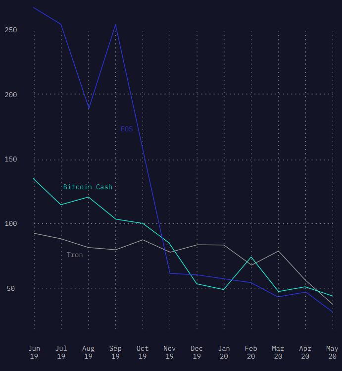 Исследование: разработчики покидают EOS, Bitcoin Cash и Tron
