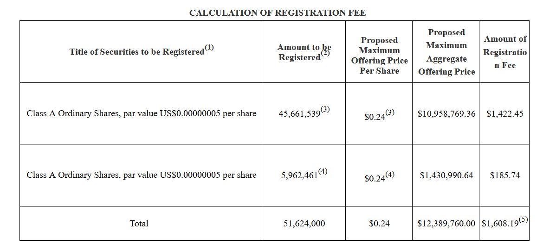 Несмотря на убытки, Canaan выпустит акции на $12,4 млн для поощрения сотрудников
