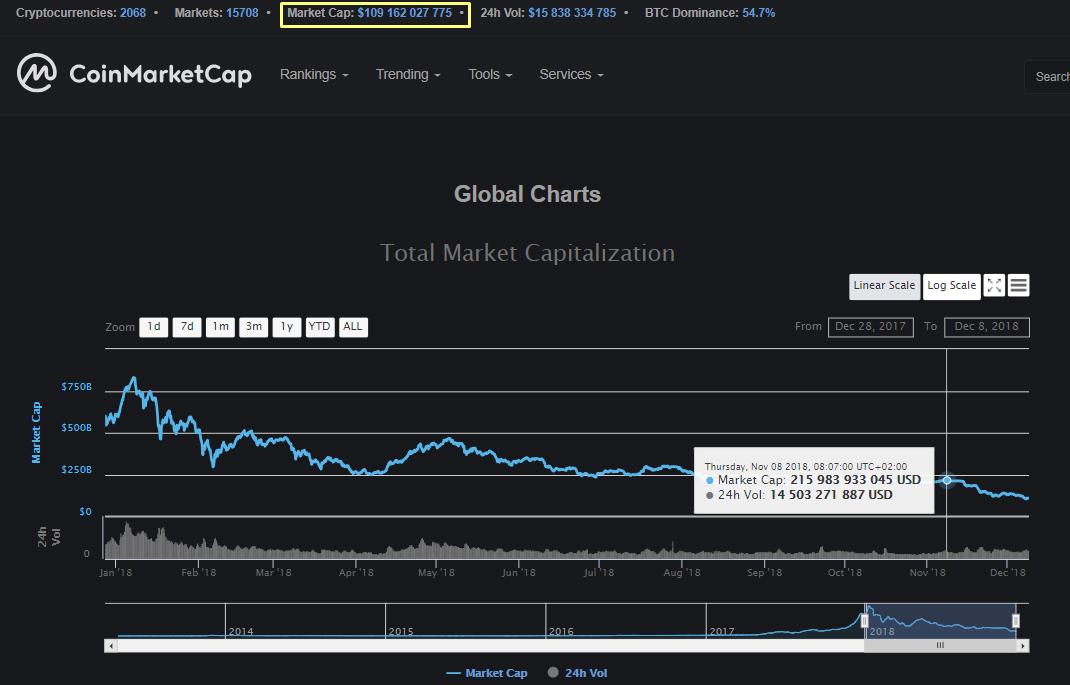 Капитализация рынка криптовалют уменьшилась вдвое за месяц