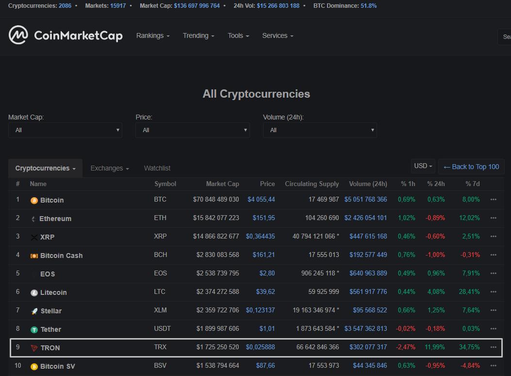 Tron обошел Bitcoin SV по рыночной капитализации
