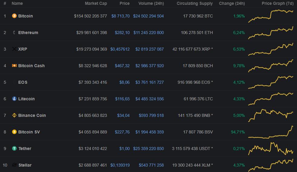 Цена Bitcoin SV выросла более чем на 100% за последние два дня