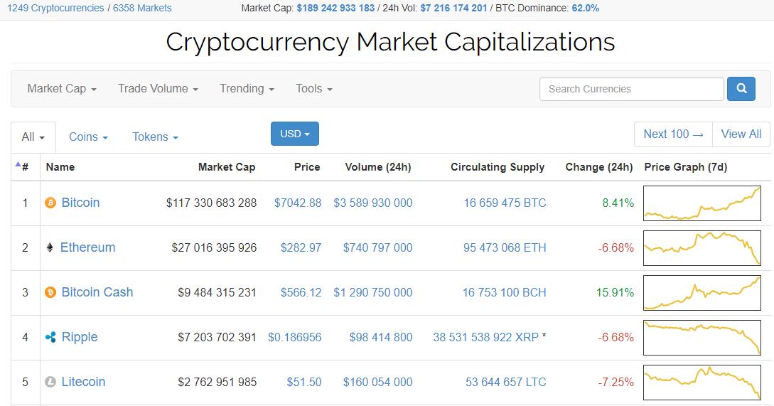 $7000: цена биткоина обновила исторический максимум