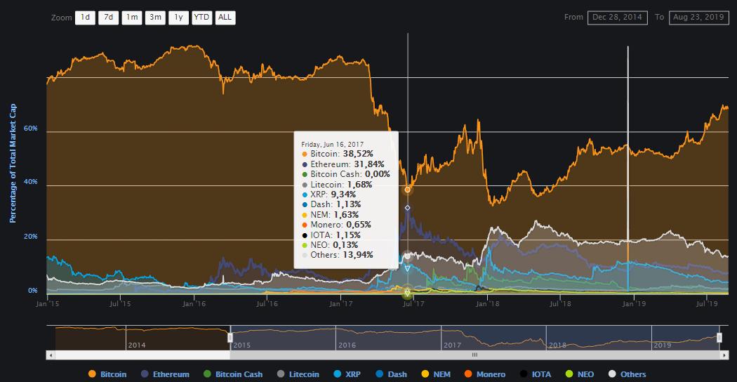 Мнение: не факт, что биткоин-максимализм является наилучшей стратегией