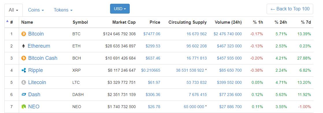 Цена Litecoin растет на фоне больших объемов торгов на южнокорейских биржах