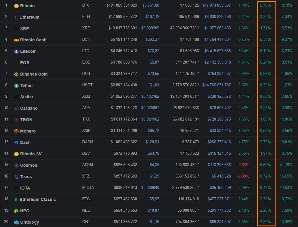 Общая стоимость альткоинов по-прежнему не превышает капитализацию биткоина