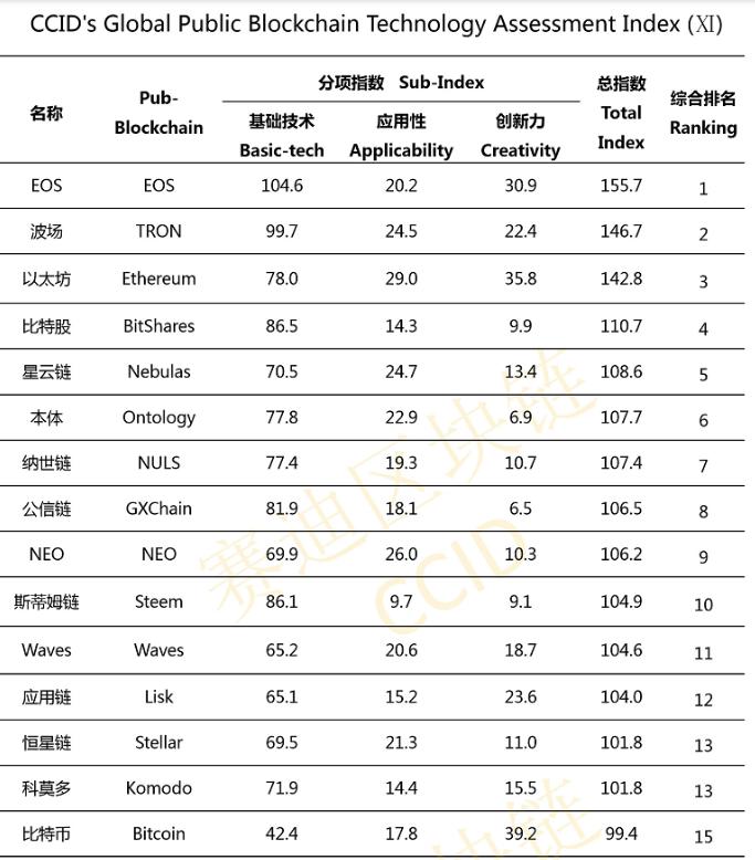 EOS, Tron и Ethereum сохранили лидерство в новом китайском рейтинге криптовалют