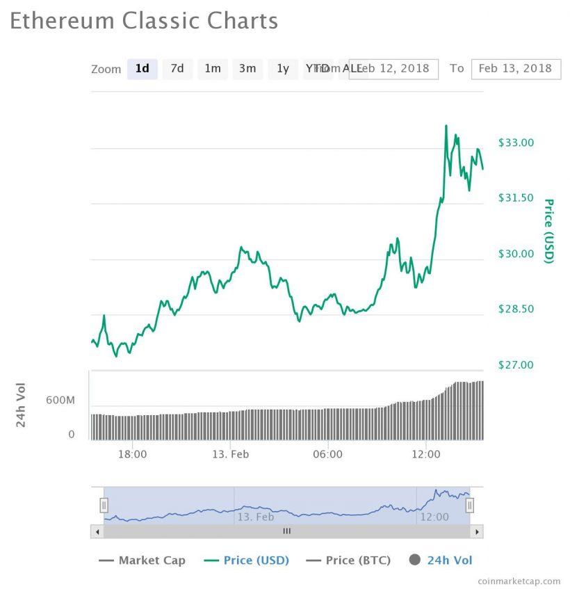 Ethereum Classic продолжил ралли на фоне добавления в Verified Digital Assets List от Cryptonaire