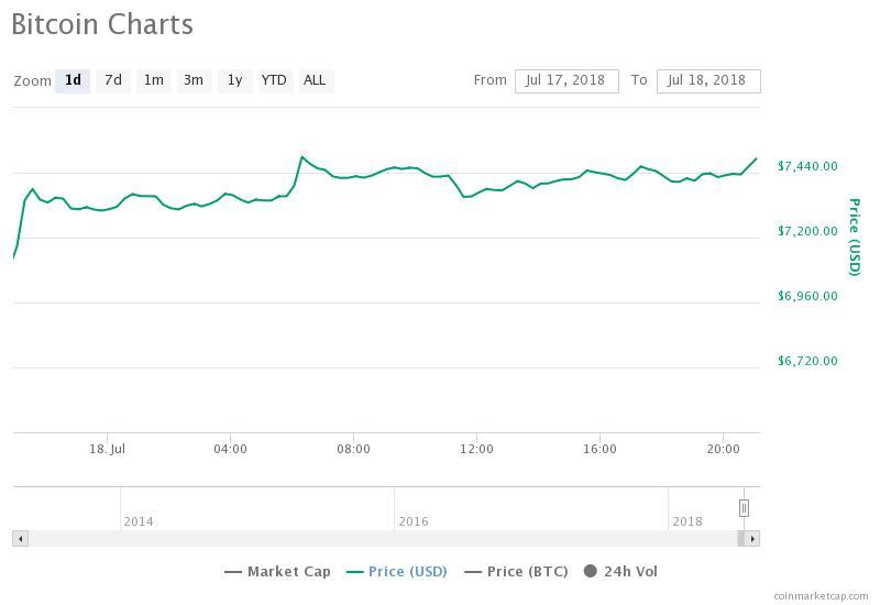 Цена биткоина преодолела отметку в $7500