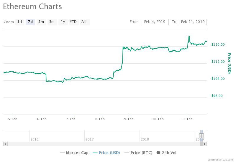 «Бомба сложности» сократила эмиссию Ethereum до 13 000 монет в сутки