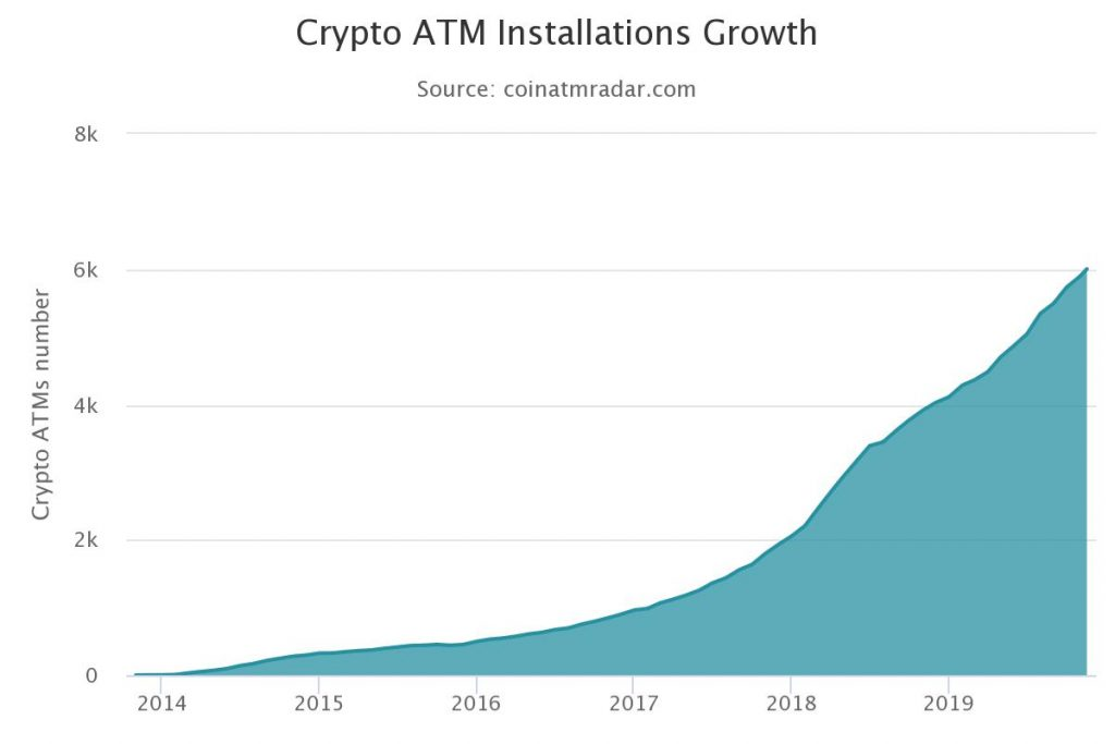 Количество действующих биткоин-банкоматов по всему миру демонстрирует уверенный рост.