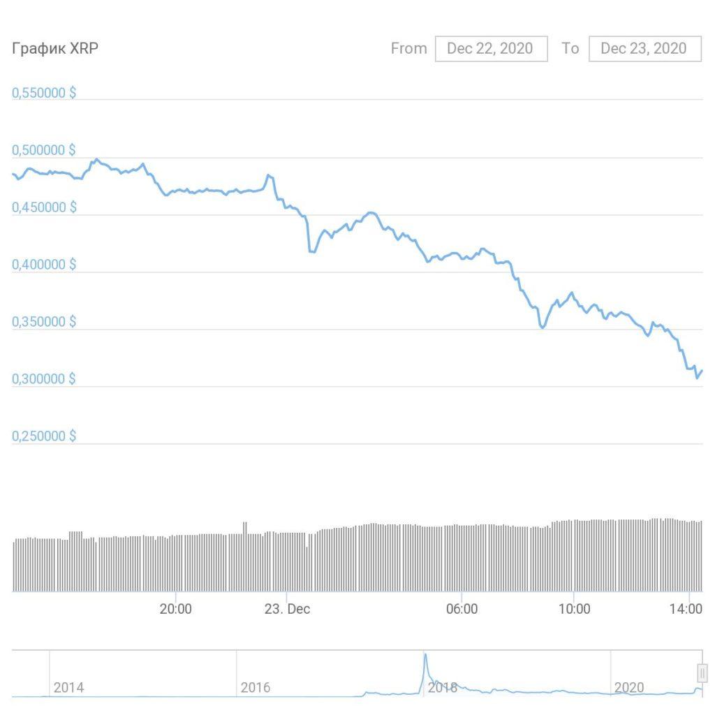 Брэд Гарлингхаус: иск SEC против Ripple — ужасный прецедент для криптовалютной индустрии