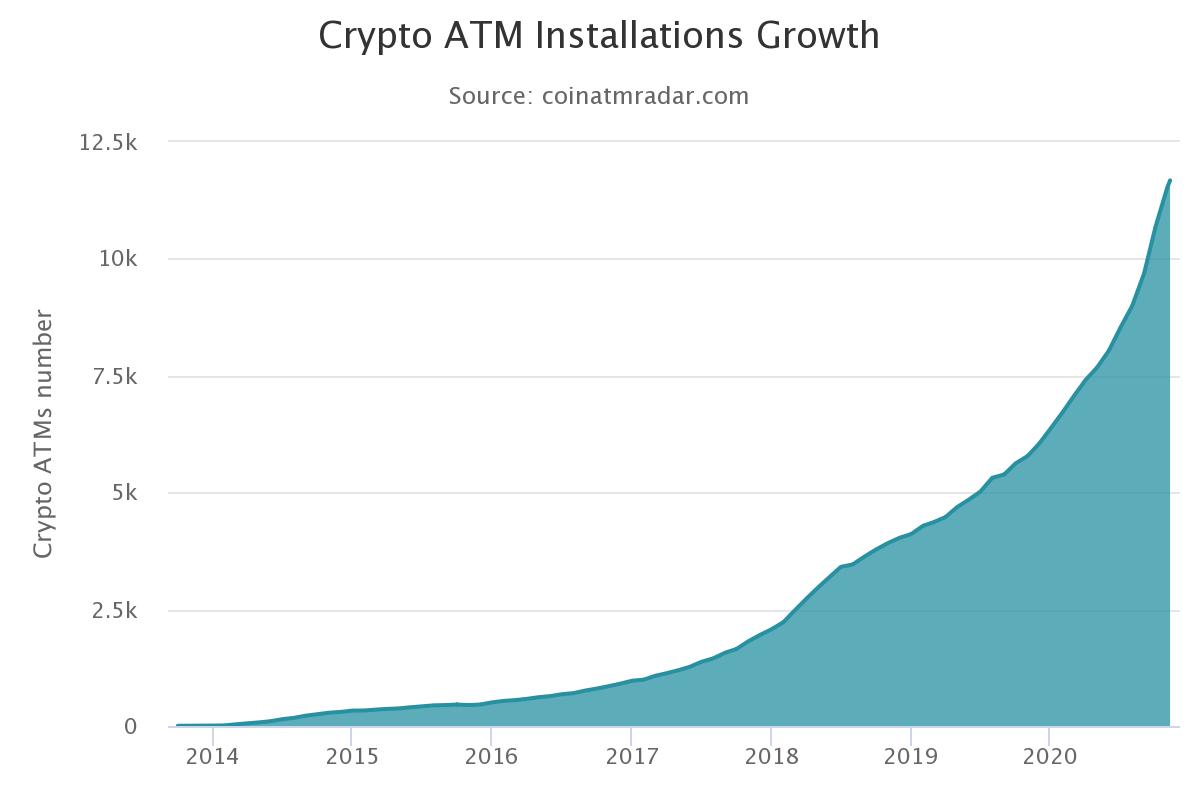 За 2020 год число биткоин-ATM в мире выросло на 83%