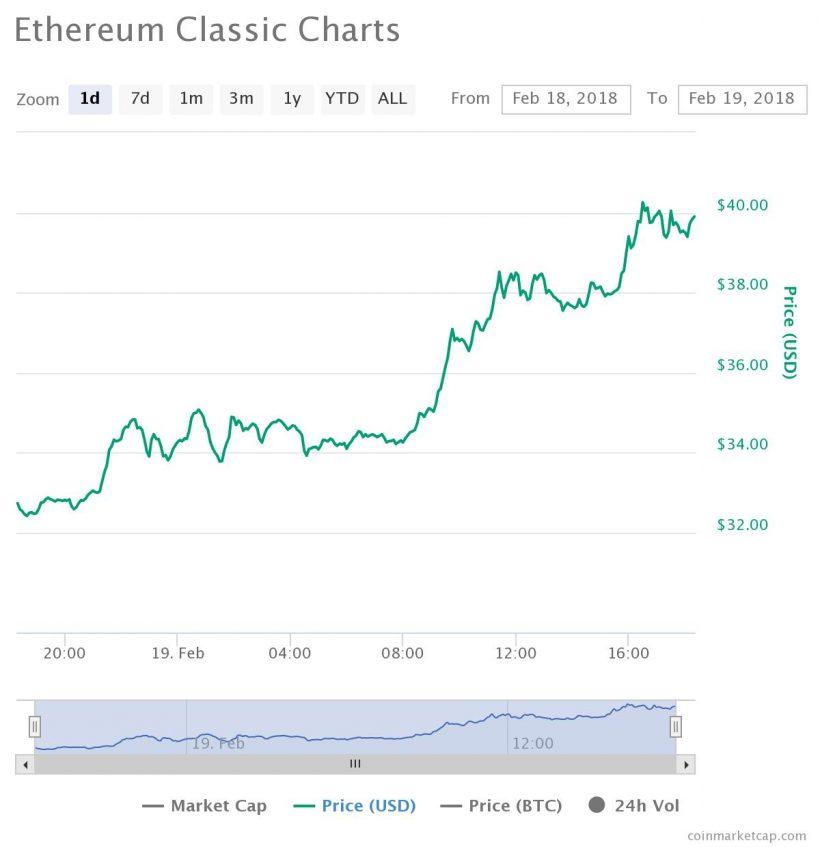 Ethereum Classic продолжает ралли в преддверии запуска проекта Callisto