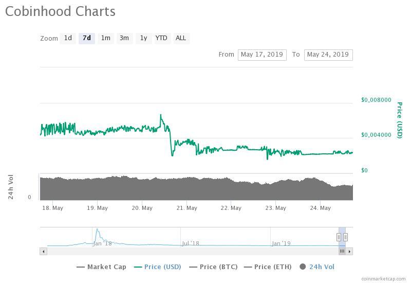 Родительская компания биткоин-биржи Cobinhood заявила о банкротстве