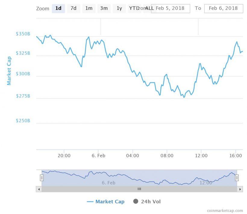 Не биткоином единым: американский фондовый рынок пережил историческое падение