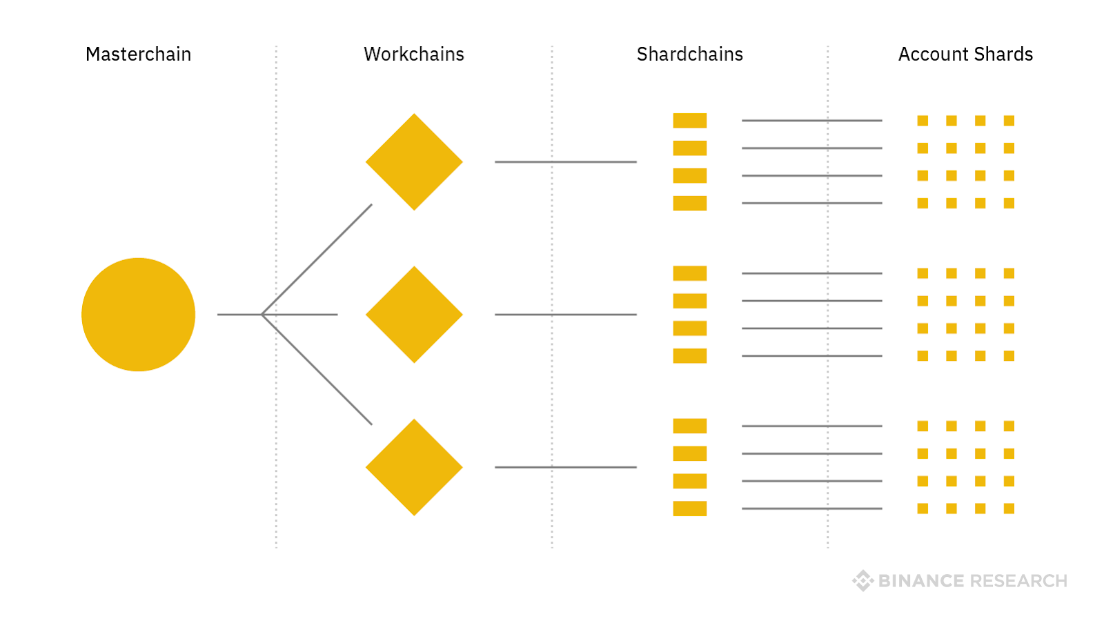 Структура блокчейн-сети TON
