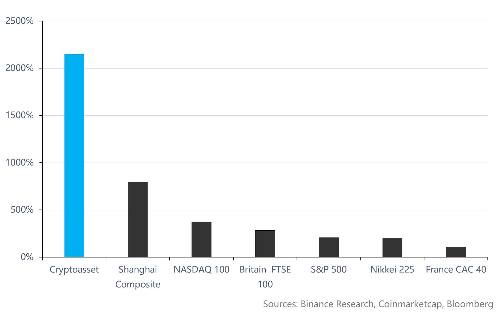 Новое исследование Binance подтвердило вероятный разворот криптовалютного рынка