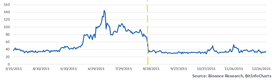 Как халвинг Litecoin повлияет на доходы майнеров, цену биткоина и рынок в целом