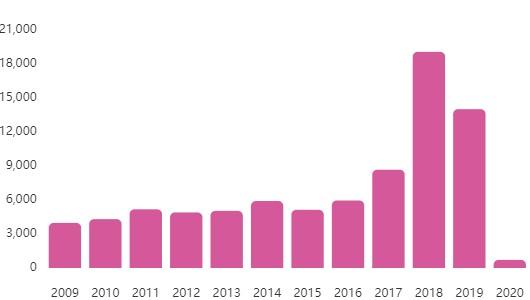 Блокчейн-бум в Китае: зарегистрировано уже почти 80 тысяч фирм