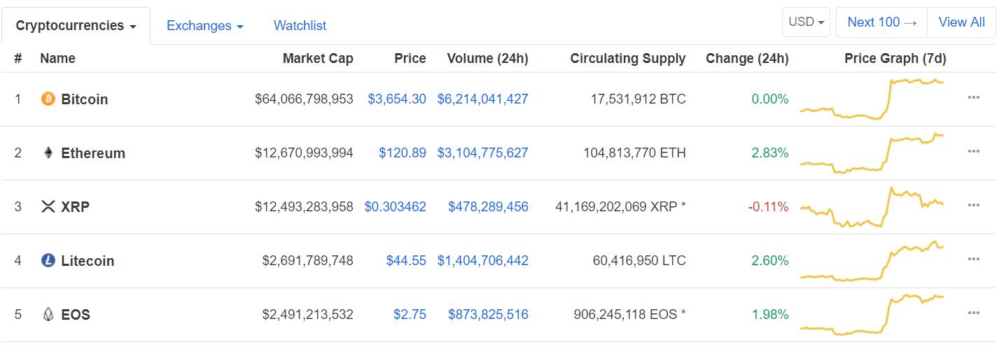 Ethereum вернулся на второе место в рейтинге CoinMarketCap
