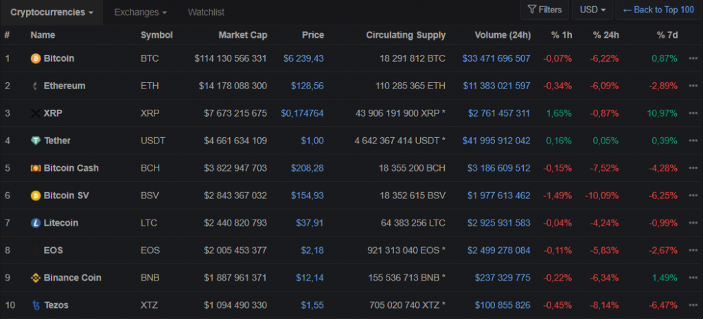 CoinMarketCap's list of the top assets by market capitalization shown in full mode
