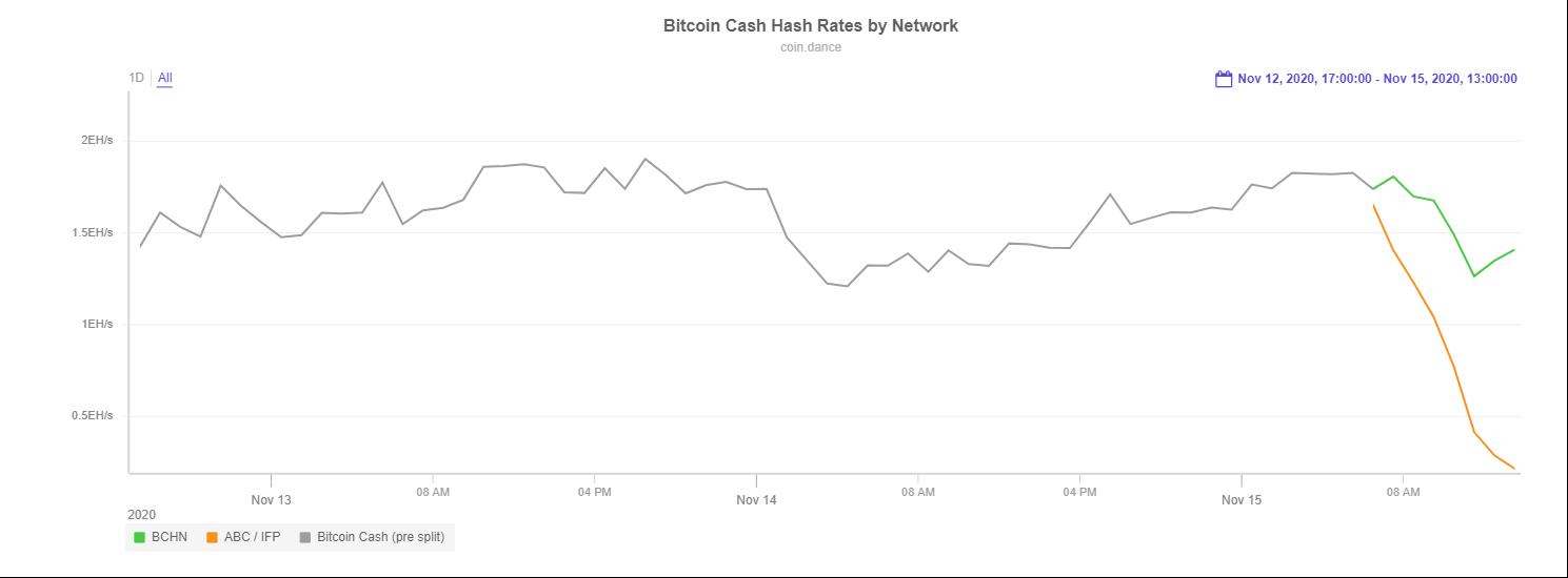 В сети Bitcoin Cash состоялся хардфорк. Клиент BCHN доминирует