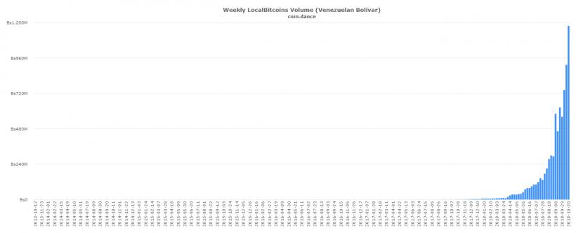 Россия занимает лидирующие позиции по объему торгов на LocalBitcoins