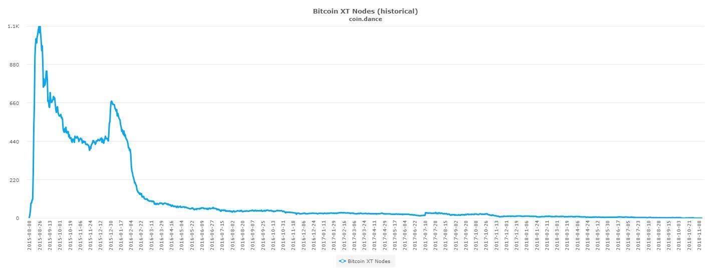 Хардфорк Bitcoin Cash и другие известные попытки улучшить биткоин и эфириум