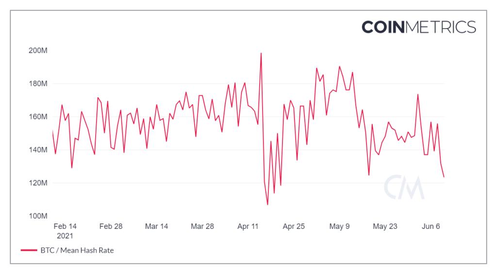 Время добычи блока в сети биткоина выросло на фоне снижения хешрейта
