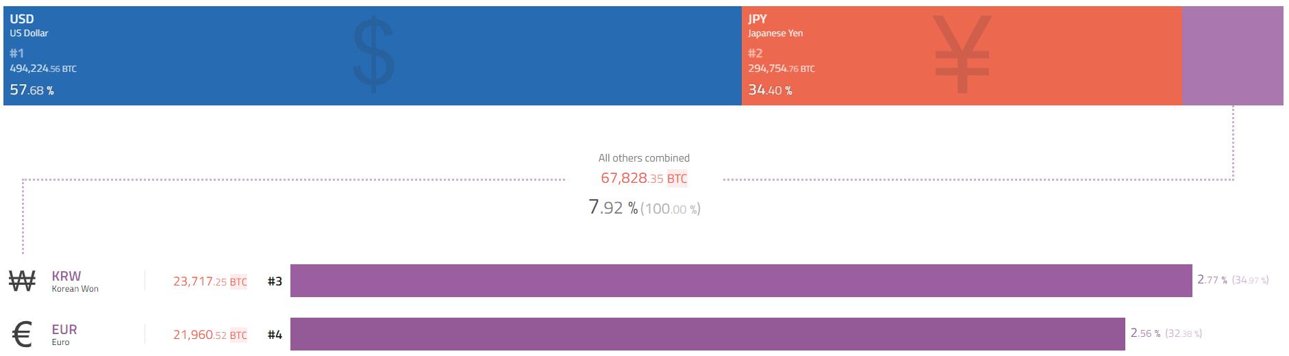 Объемы сделок на LocalBitcoins в Южной Корее вышли на новый рекордный уровень