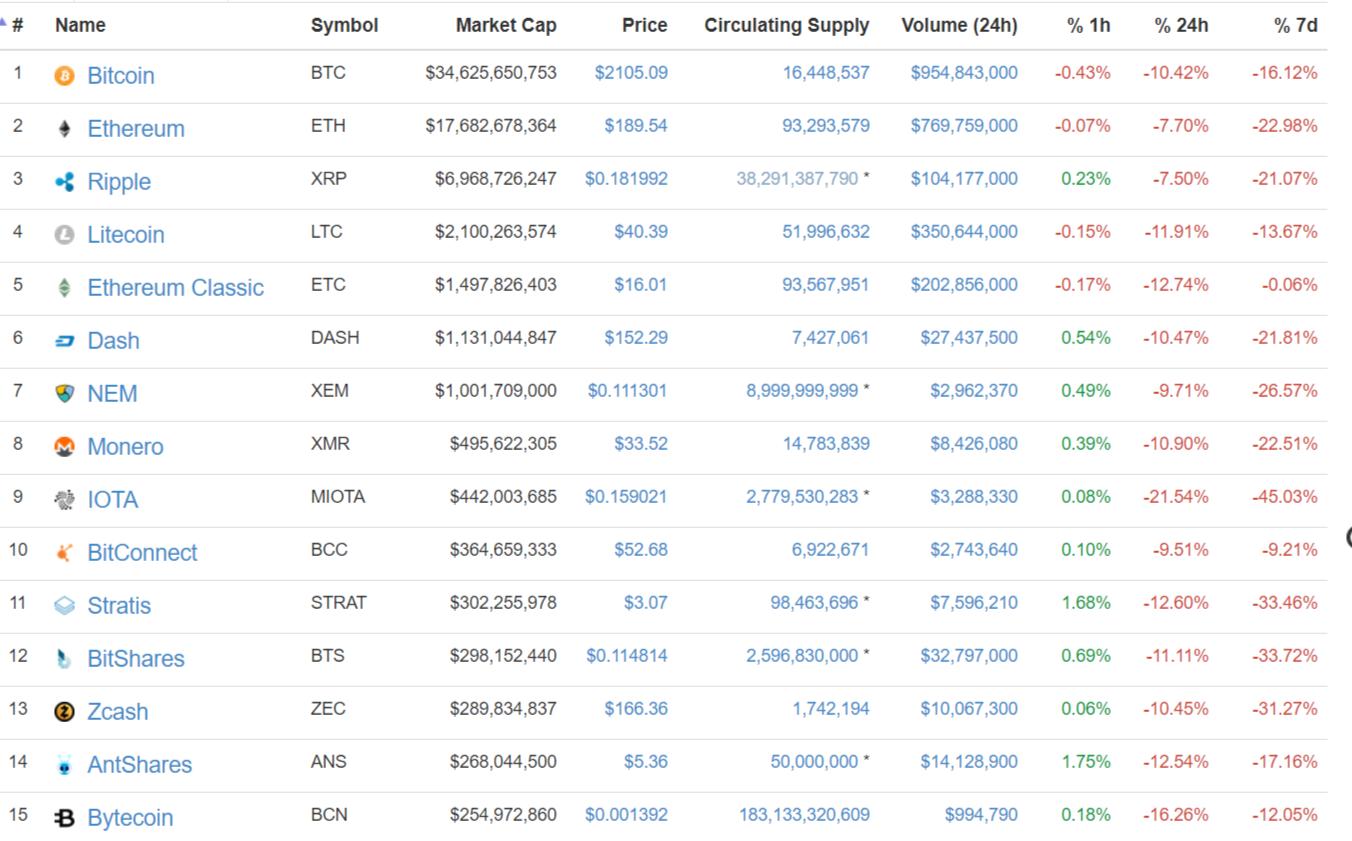 Новую неделю биткоин начинает на позитивном тренде