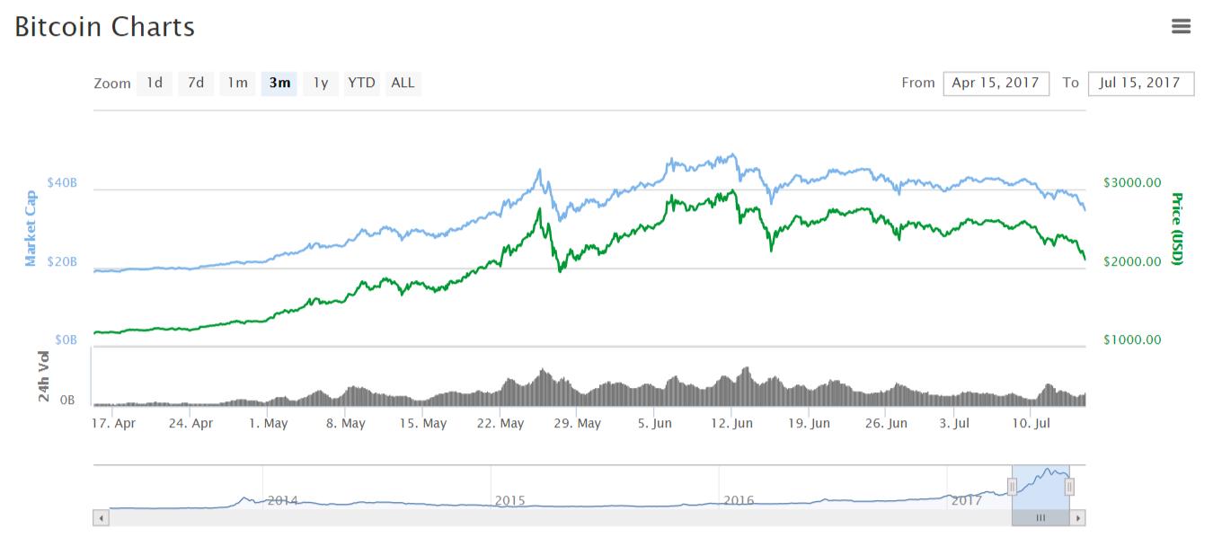 Цена биткоина опустилась ниже $2100
