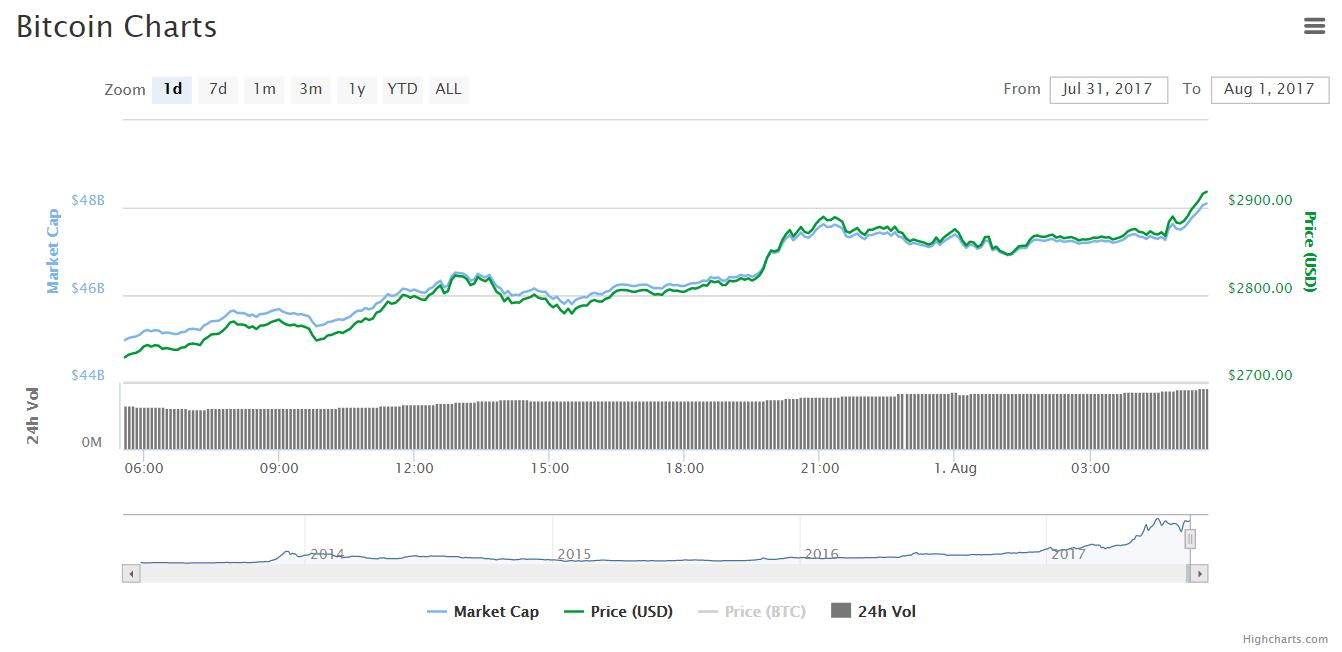Цена биткоина поднялась выше $2900 на фоне активации UASF