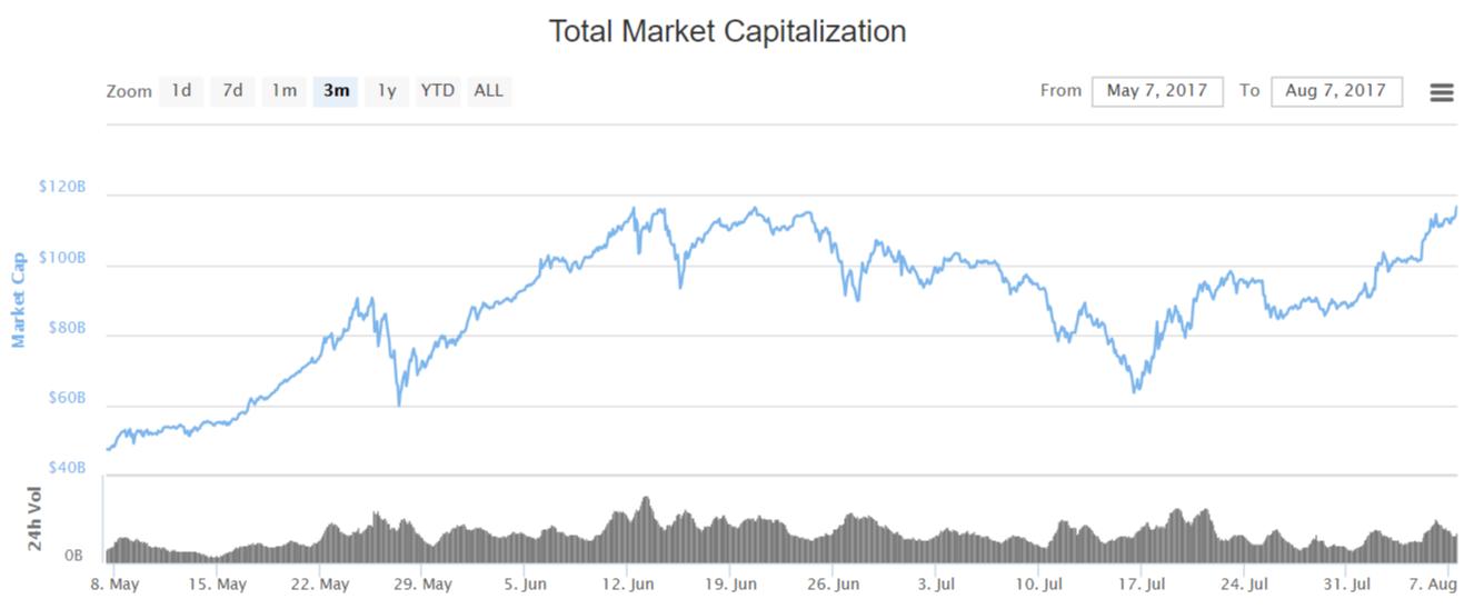 Капитализация рынка криптовалют превысила рекордные $117 млрд