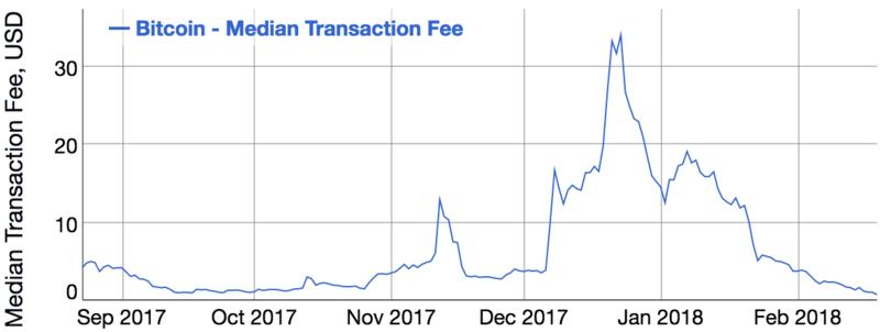 Комиссия за биткоин-транзакции упала в 40 раз