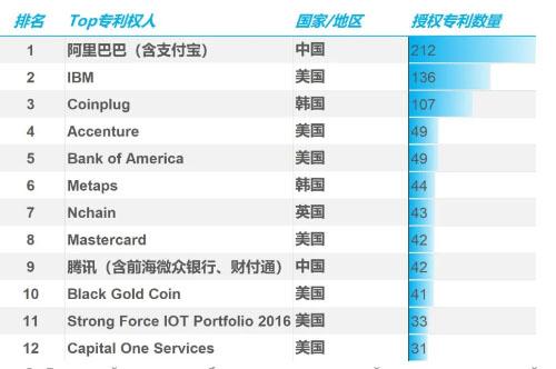 США и Alibaba являются лидерами по числу патентов в сфере блокчейна