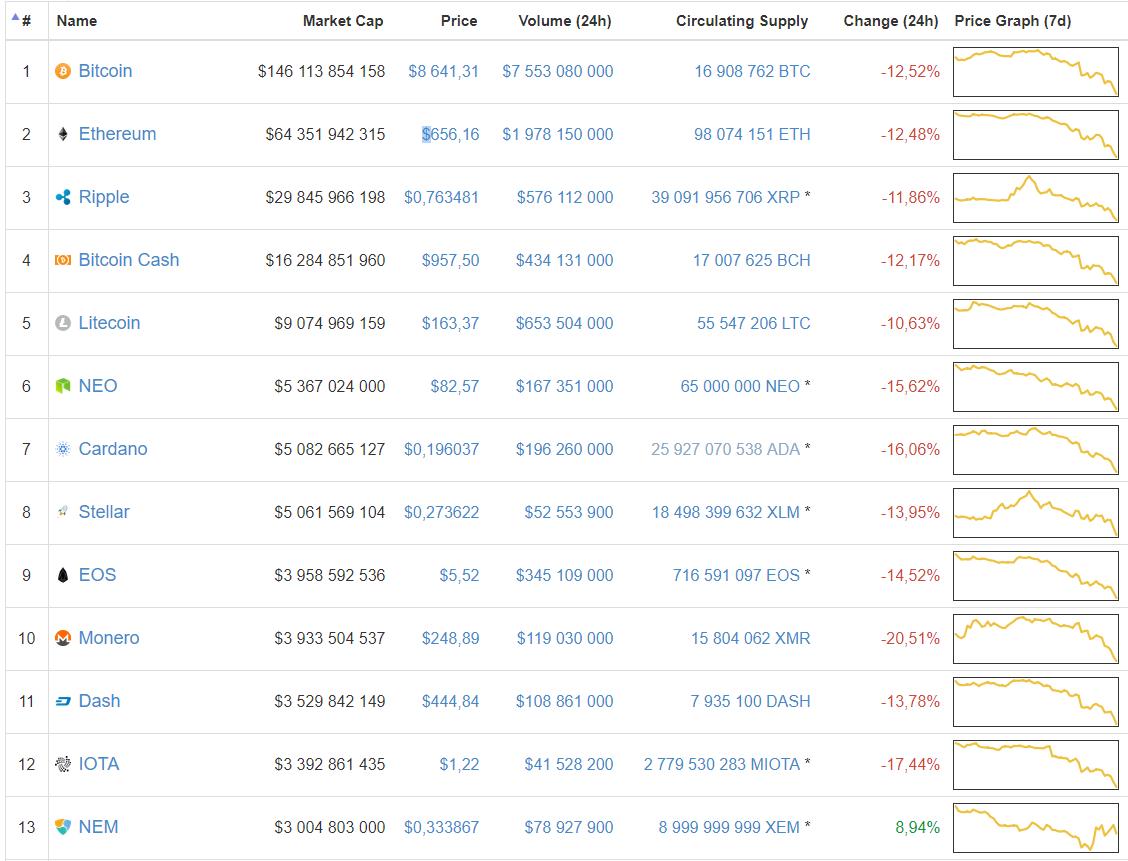 Цена биткоина упала до месячного минимума