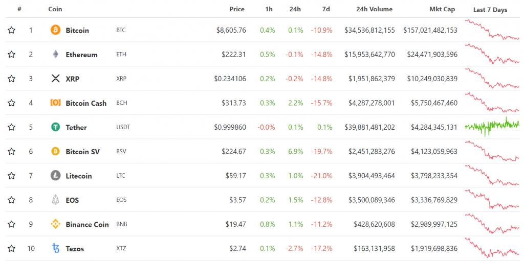 Коронавирус валит рынки, разногласия в сообществе Ethereum и другие события недели
