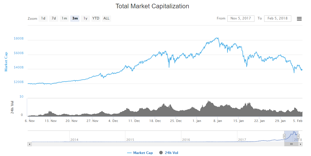 Капитализация рынка криптовалют снова опустилась ниже $400 млрд