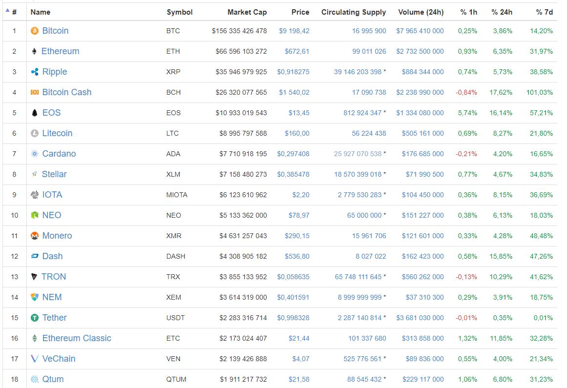 Цена биткоина обновила 6-недельный максимум, поднявшись выше $9200