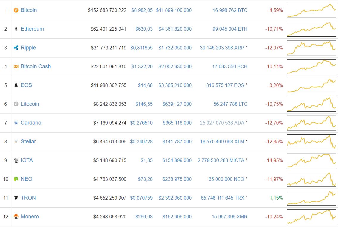 Медведи переломили тренд: цена биткоина опустилась ниже  000