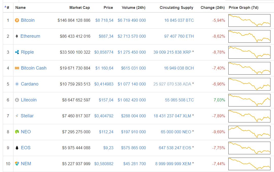 Топ-7 главных событий в биткоин- и блокчейн-индустрии (29.01.18 — 04.02.18)
