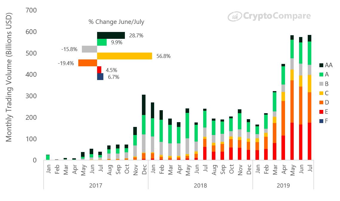 Исследование: в июле 2019 года объем торгов на «сомнительных» криптовалютных биржах превысил $300 млрд