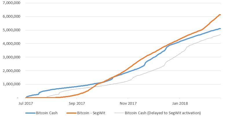 BitMEX: SegWit-транзакции в сети биткоина популярнее Bitcoin Cash