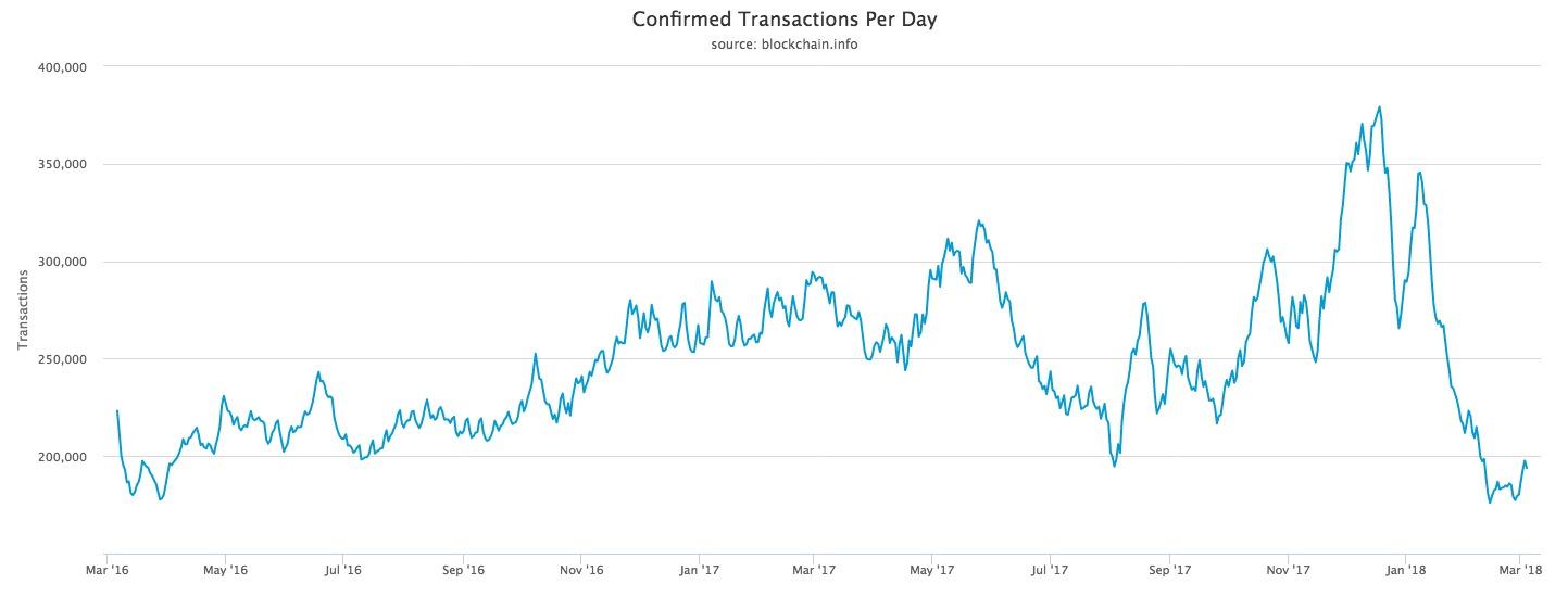 Количество подтвержденных транзакций с биткоином, график.