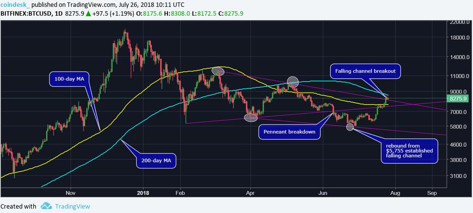 Теханалитик: диапазон сужается, ждем резкое движение цены биткоина