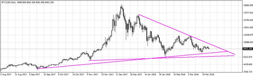 Анализ цены биткоина: изнурительный флэт